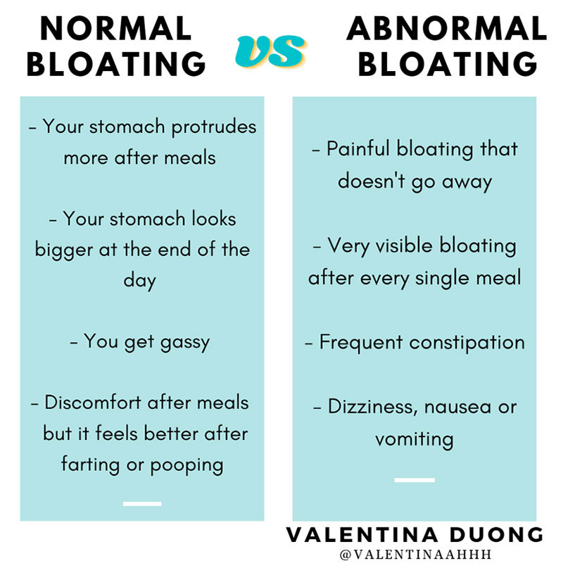 Normal vs Abnormal Bloating