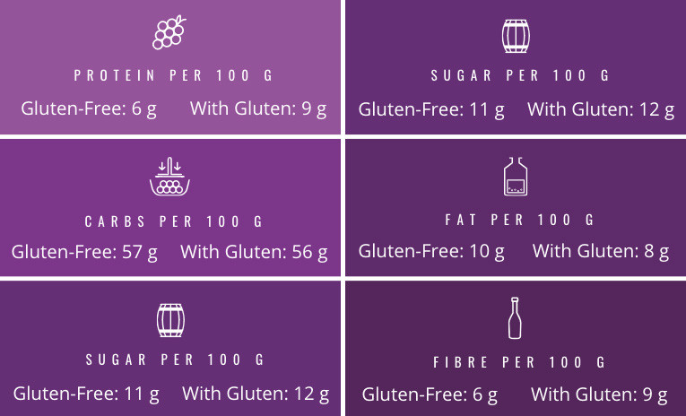 Gluten vs Gluten-Free Products