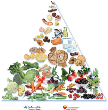 Baltic Sea Diet Pyramid