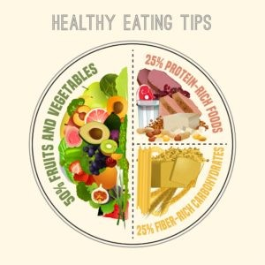 healthy eating plate with portions