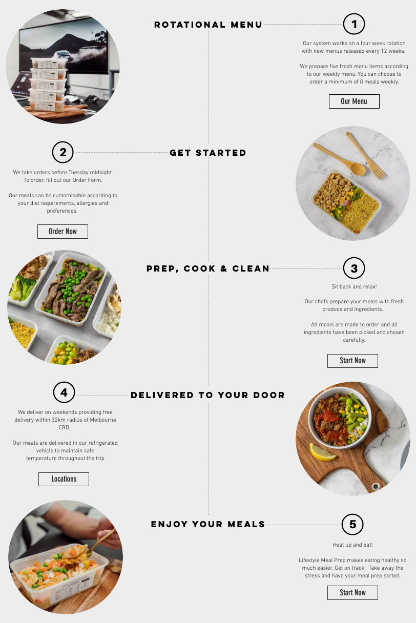 How Lifestyle Meal Prep Works