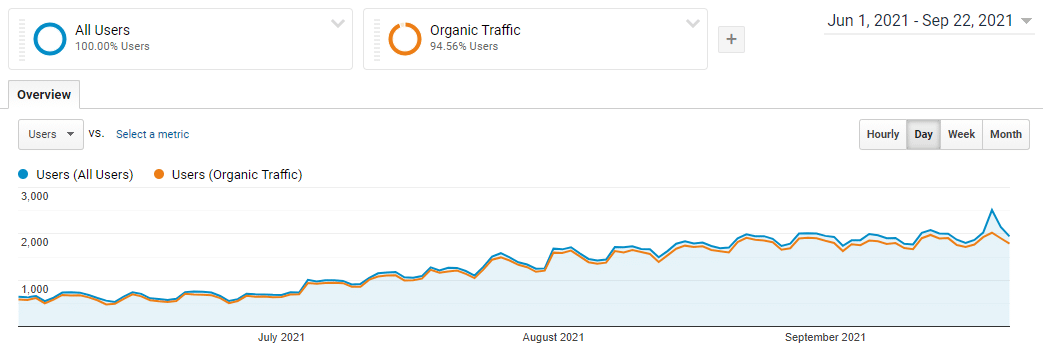 Mealprep.com.au Google Analytics